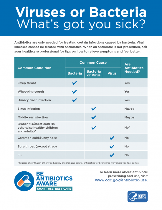 Common Conditions for Antibiotics